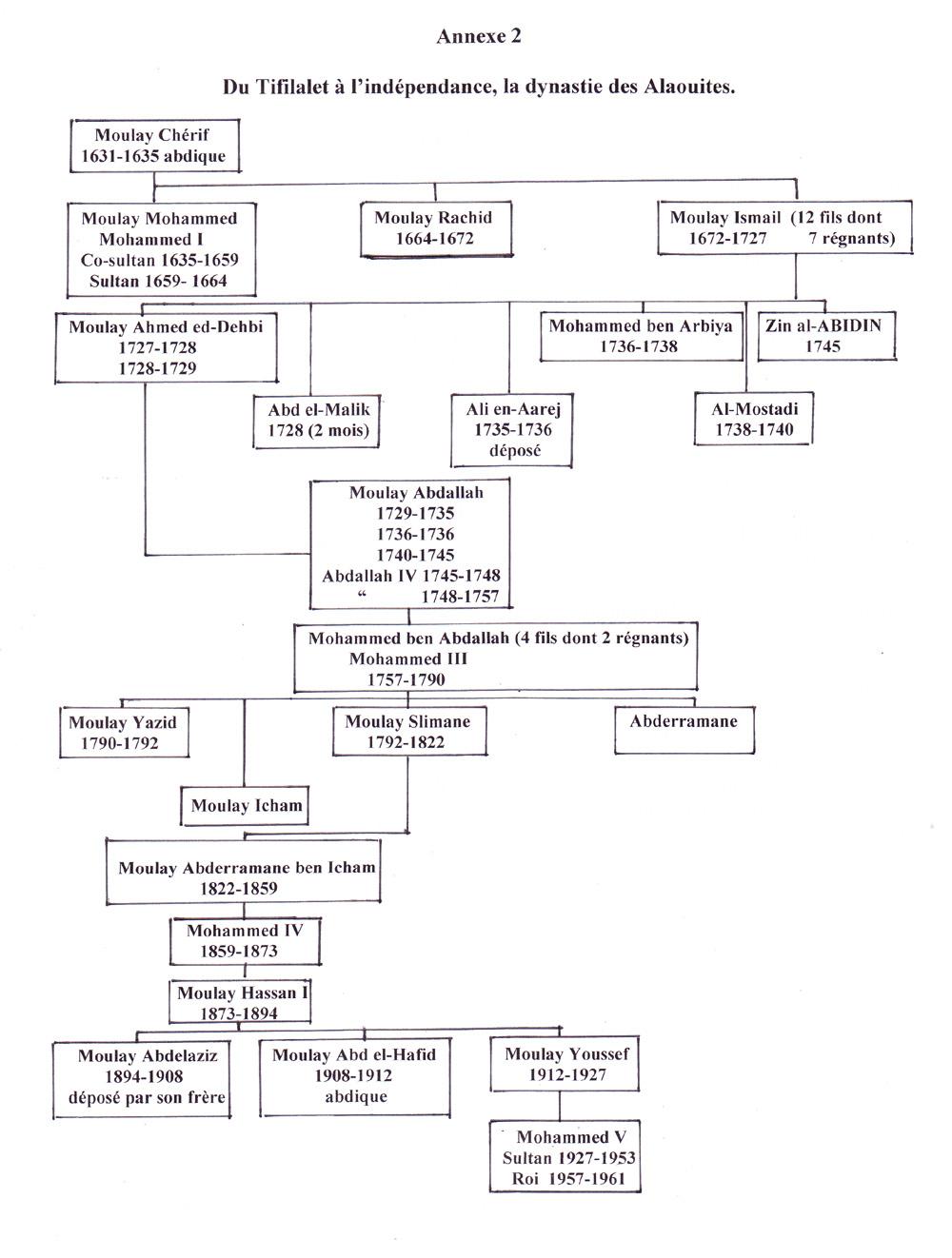 Dynastie Alaouite 1